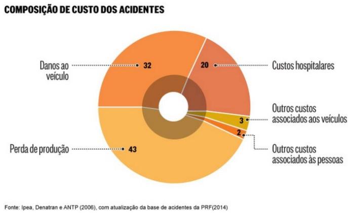 Dados sobre custos com acidentes de trânsito