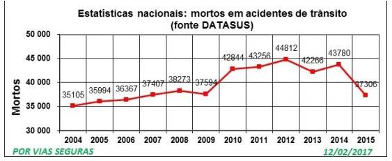 Estatísticas nacionais sobre acidentes de trânsito