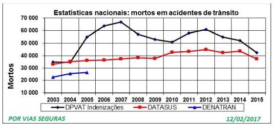 Estatísticas nacionais - Acidentes de trânsito